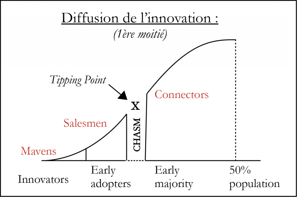 Courbe de diffusion de l'innovation de Everett Rogers.